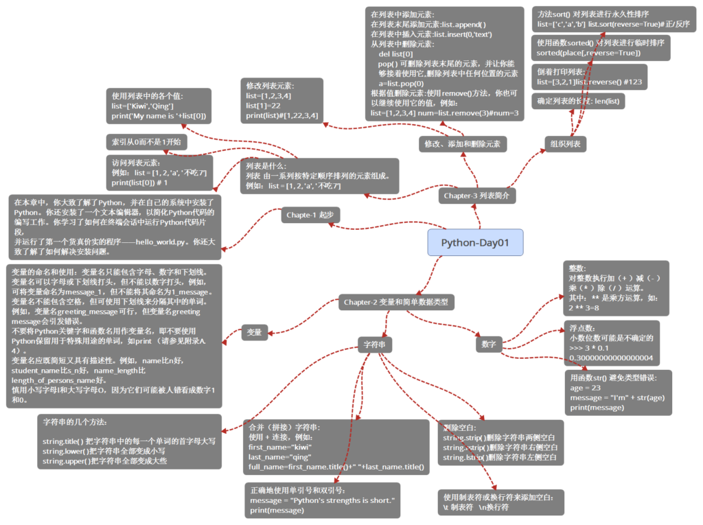 《Python Learning Note Day 01》