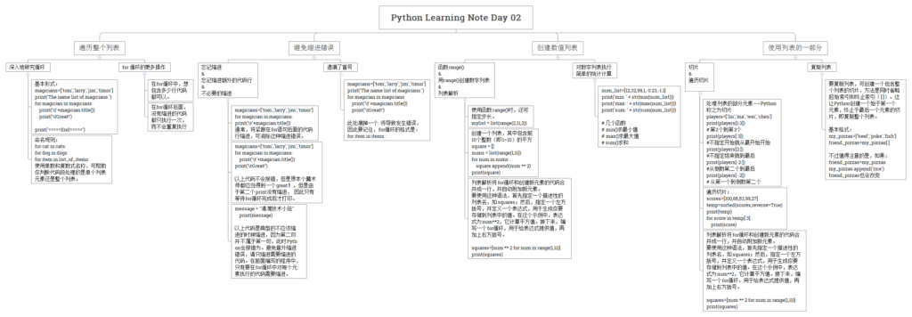 《Python Learning Note Day 02》