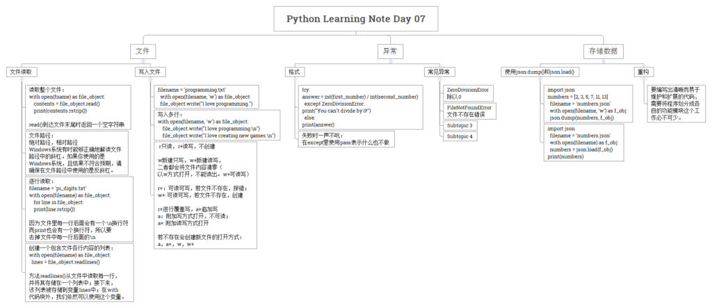 《Python Learning Note Day 07》